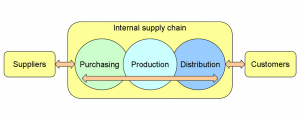 Map of supply chain starting left to right: Suppliers, Purchasing, Production, Distribution, Customers