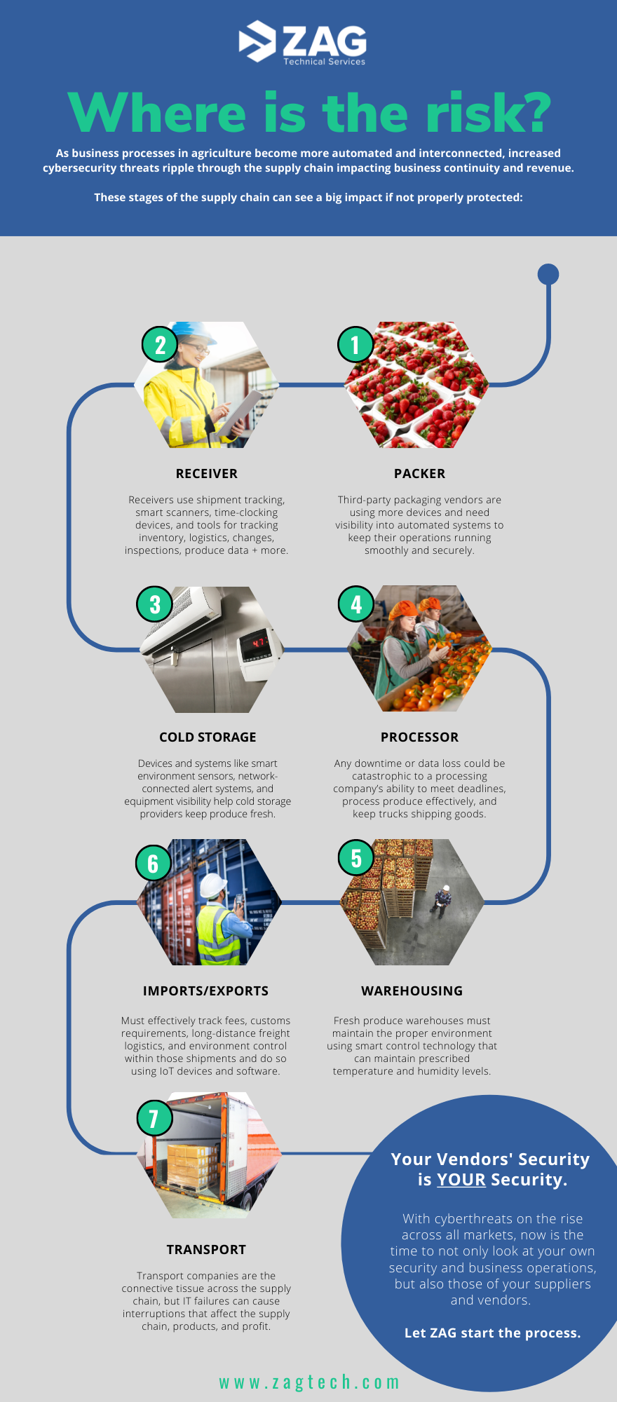 Infographic that highlights the stages of the supply chain and photos of each